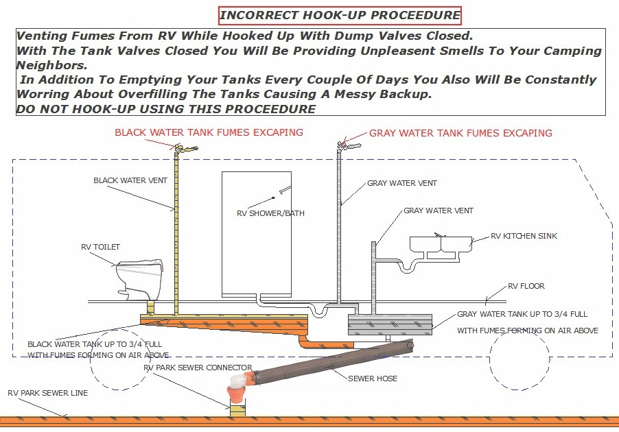 Rv septic diagram 17 wiring diagram images wiring for Sewer system diagram