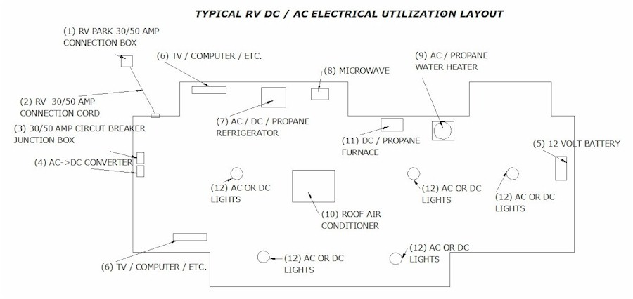 rv park electrical wiring diagrams wiring diagrams how to protect your rv electric system