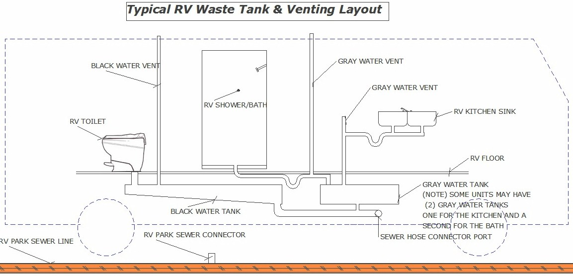 How To Connect Rv Park Sewer. Typical Rv Waste System. Wiring. Motorhome Towing Systems Diagrams At Scoala.co
