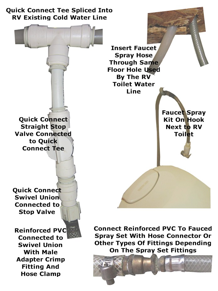 How to connect rv to rv park sewer for Different types of water lines